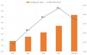 MO stock, earnings per share