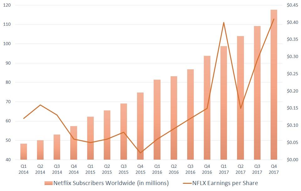 Netflix stock, sub growth