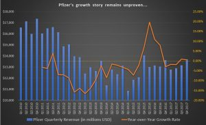 PFE stock, revenue growth