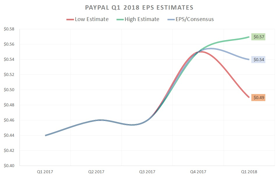 Paypal Stake (PYPL) - Analysts' Latest Ratings Changes