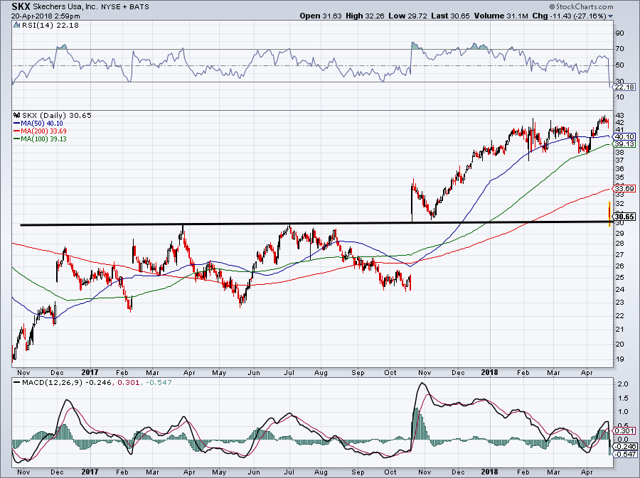 SKX stock trade