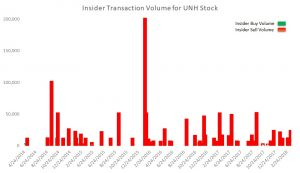 UNH stock, insider transaction volume