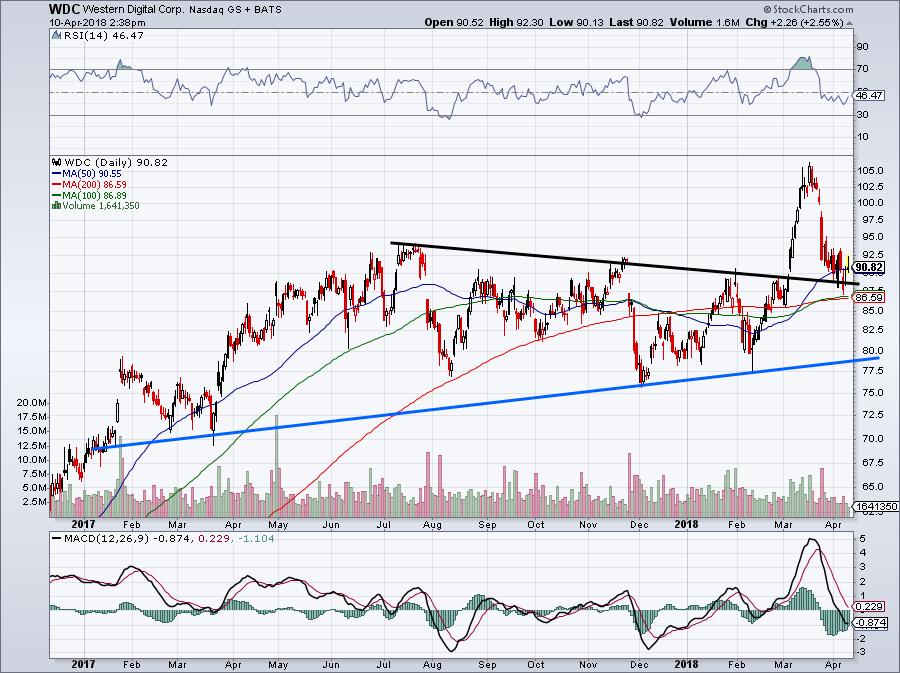 Western Digital Corporation (WDC) - Active Stock Momentum