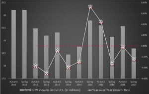 WWE stock, TV viewership stats