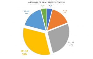 small business owner demographics, Square stock