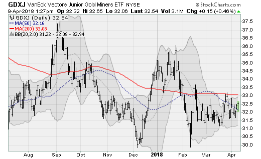 60 ETFs To Watch Amid Global Geopolitical Tensions InvestorPlace New Gdxj Quote
