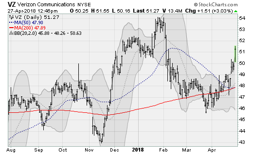 Red-Hot Stocks: Verizon (VZ)