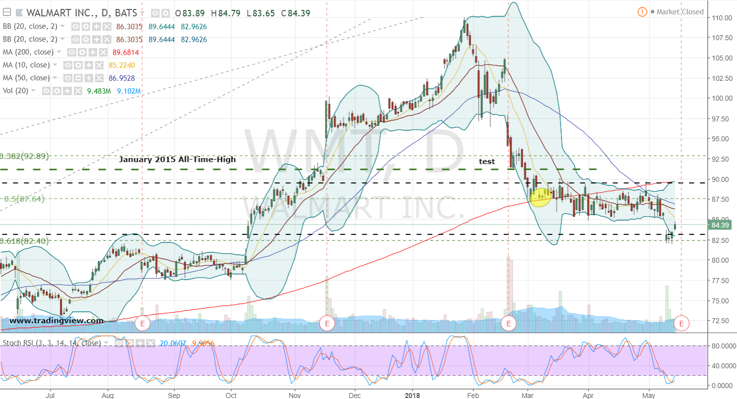 MANA Advisors LLC Takes $2.58 Million Position in Walmart (WMT)