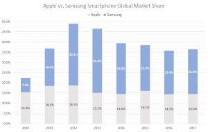 Apple stock, iPhone market share