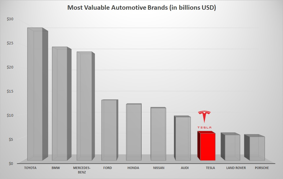 TSLA brand value, short Tesla