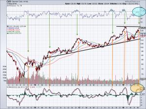 chart of CVX stock