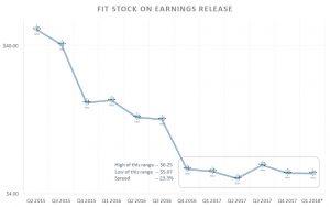 Fitbit stock, FIT earnings