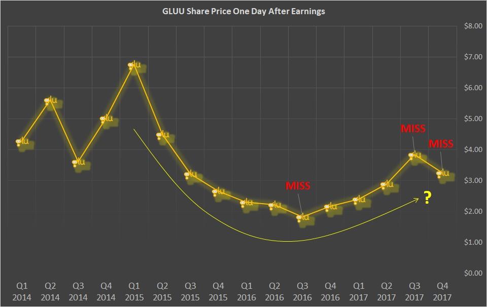 Glu Mobile (GLUU) Posts Earnings Results, Beats Estimates By $0.02 EPS