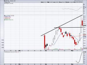 rocket stocks chart of IQ