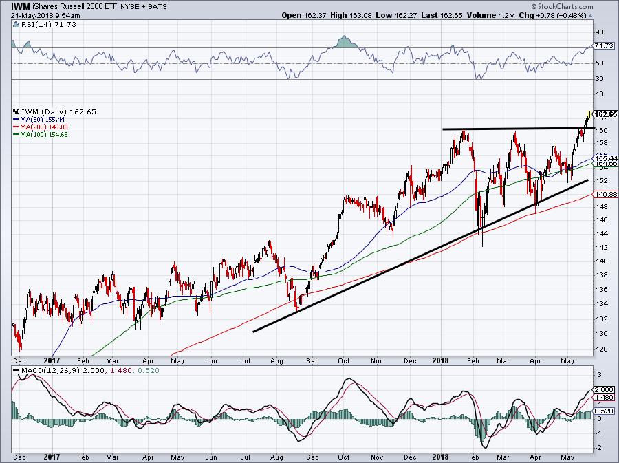 chart of small-cap stocks