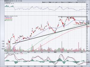 chart of NTDOY stock