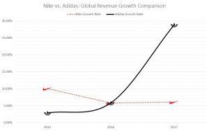 Nike vs. Adidas, revenue comparison