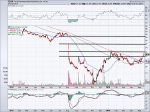 chart of TEVA stock