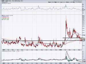 Stock market volatility via the VIX