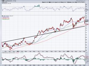 Should Investors Buy the Post-Earnings Dip in Yum! Brands, Inc. Stock?