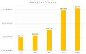 bitcoin volume, cryptocurrency trading