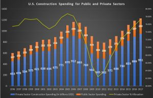 U.S. construction spending, CAT stock