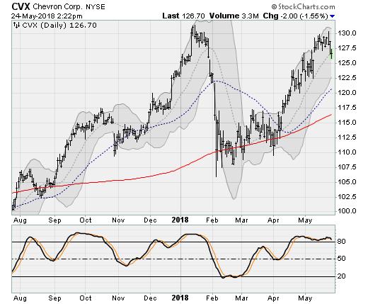 Dow Titans: Chevron (CVX)