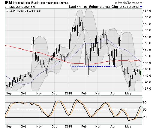 Dow Titans: IBM (IBM)