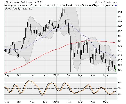 Dow Titans: Johnson & Johnson (JNJ)