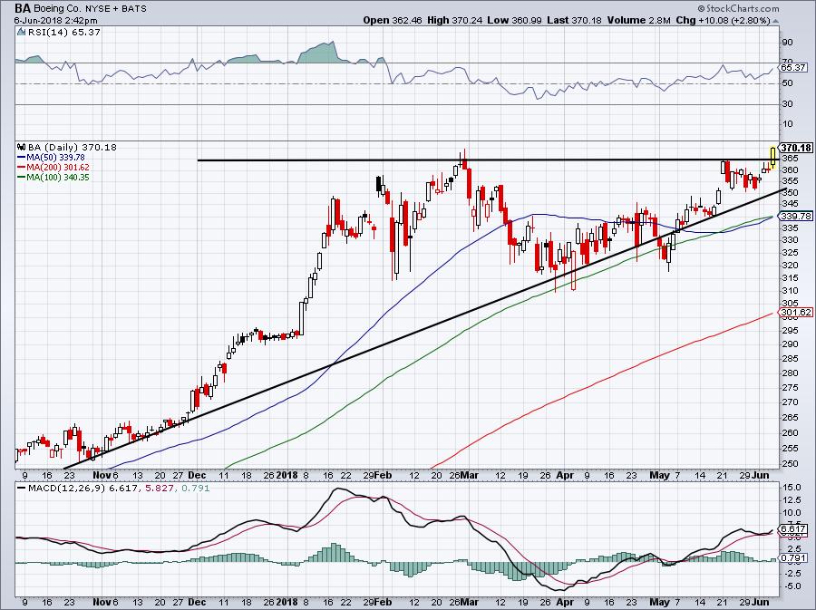 Best Stocks to for June: Boeing (BA)