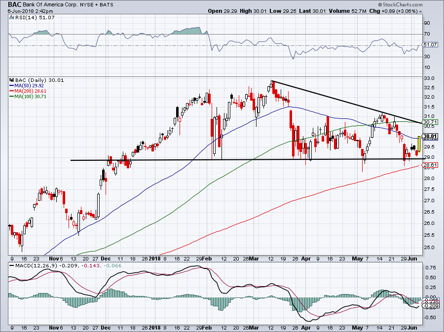 Best Stocks to for June: Bank of America (BAC)