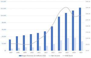 BIIB stock, revenue, net income