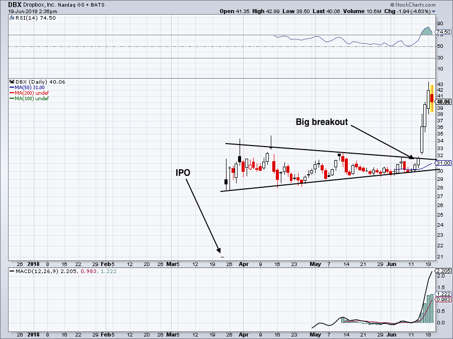Top Stock Trades for Tomorrow No. 3: Dropbox (DBX)