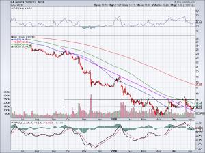 chart of GE stock price