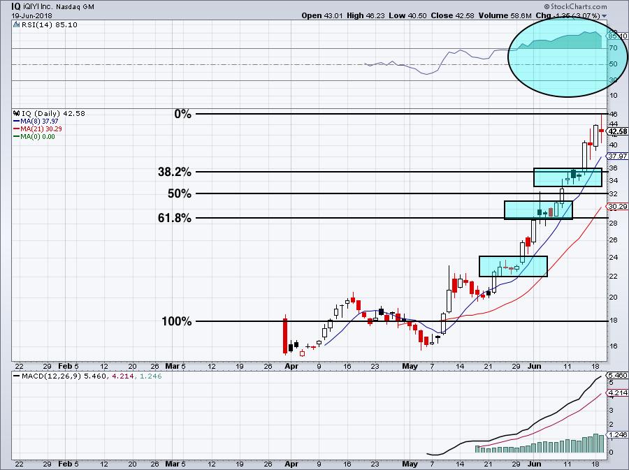 Trading IQ Stock