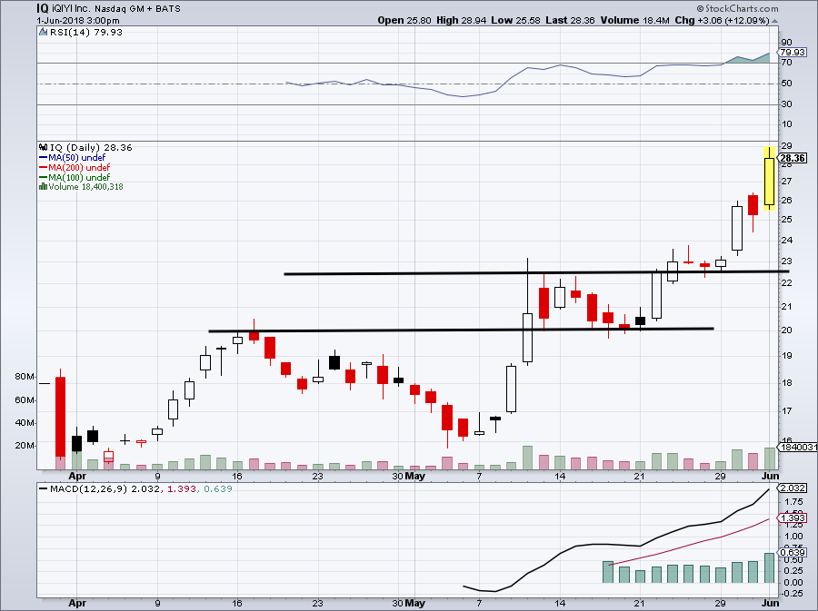 2b627b87f0d0a6 5 Top Stock Trades for Monday Morning (AMZN AAPL LULU TWTR IQ ...