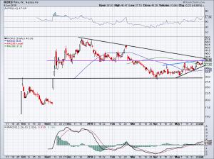 chart of Roku stock