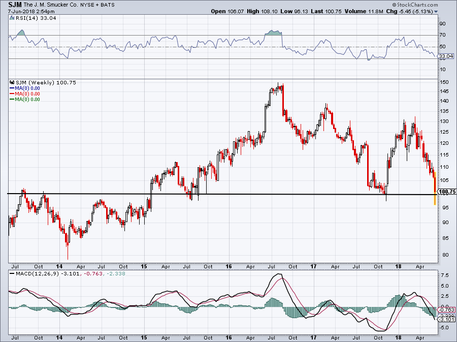 top stock trades SJM