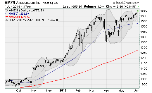 New Highs to Chase: Amazon (AMZN)