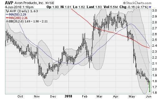 New Lows to Sell: Avon Products (AVP)