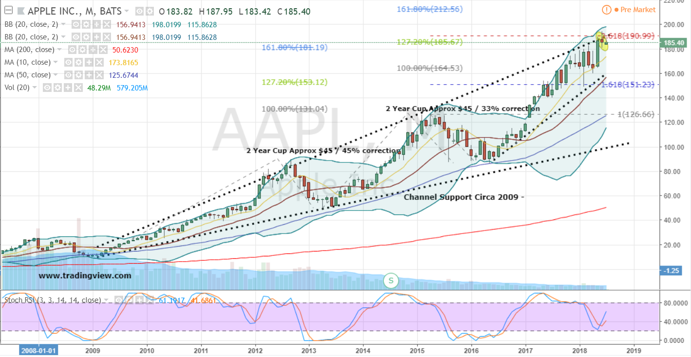 aapl chart apple investorplace monthly