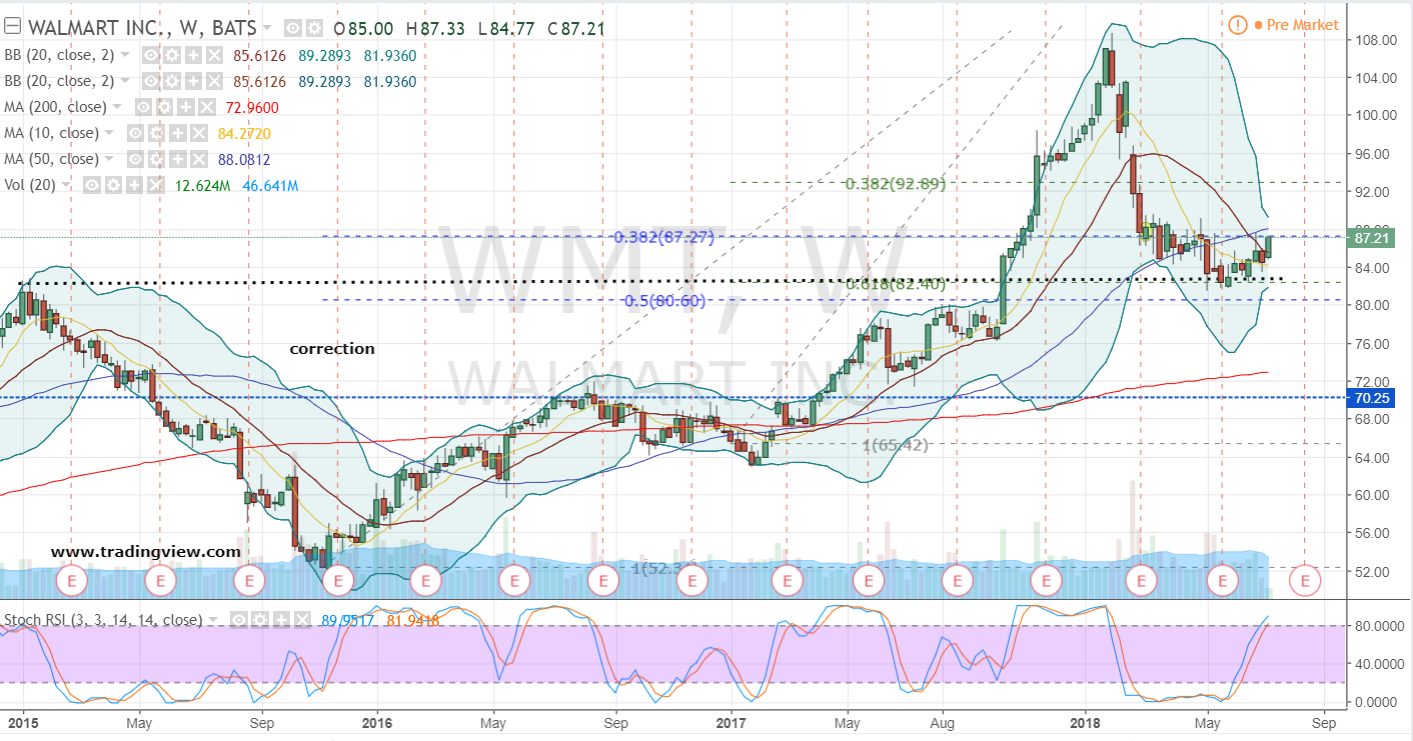 WMT Stock Weekly Chart
