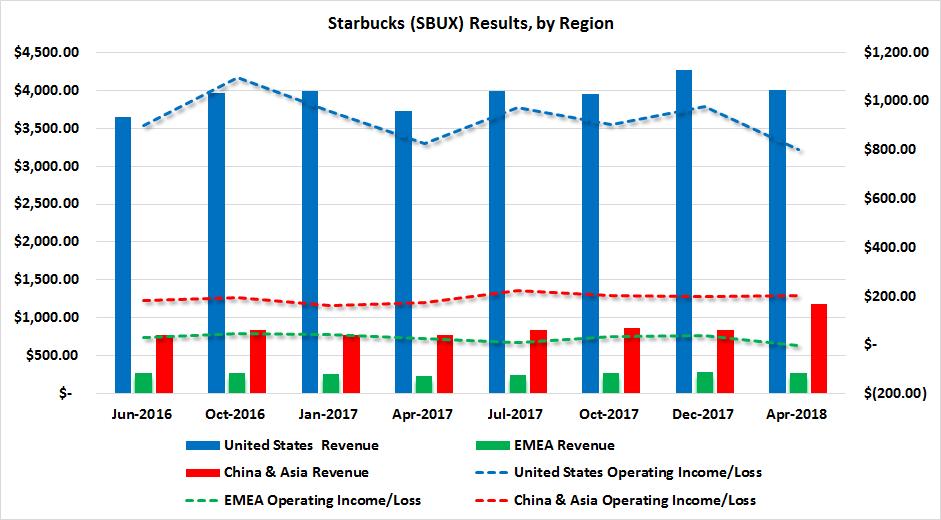 SBUX revenue