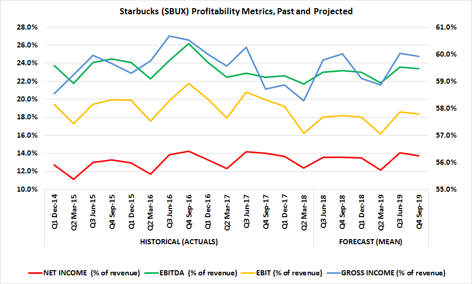 SBUX stock profit