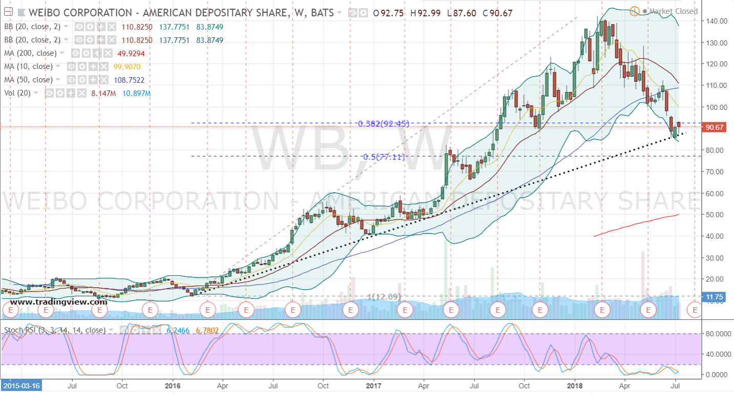 Wb stock options