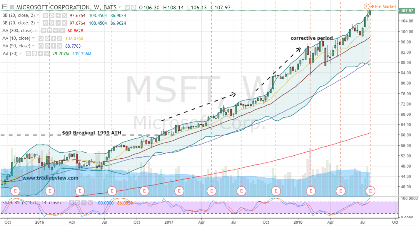 how to play  1 trillion in msft stock today