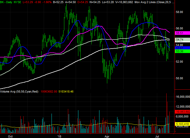 Big Stock Charts:Bank of New York Mellon (BK)