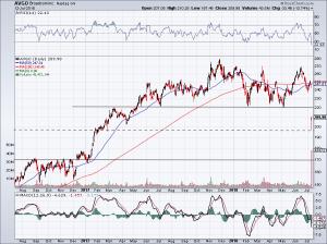 chart of AVGO stock