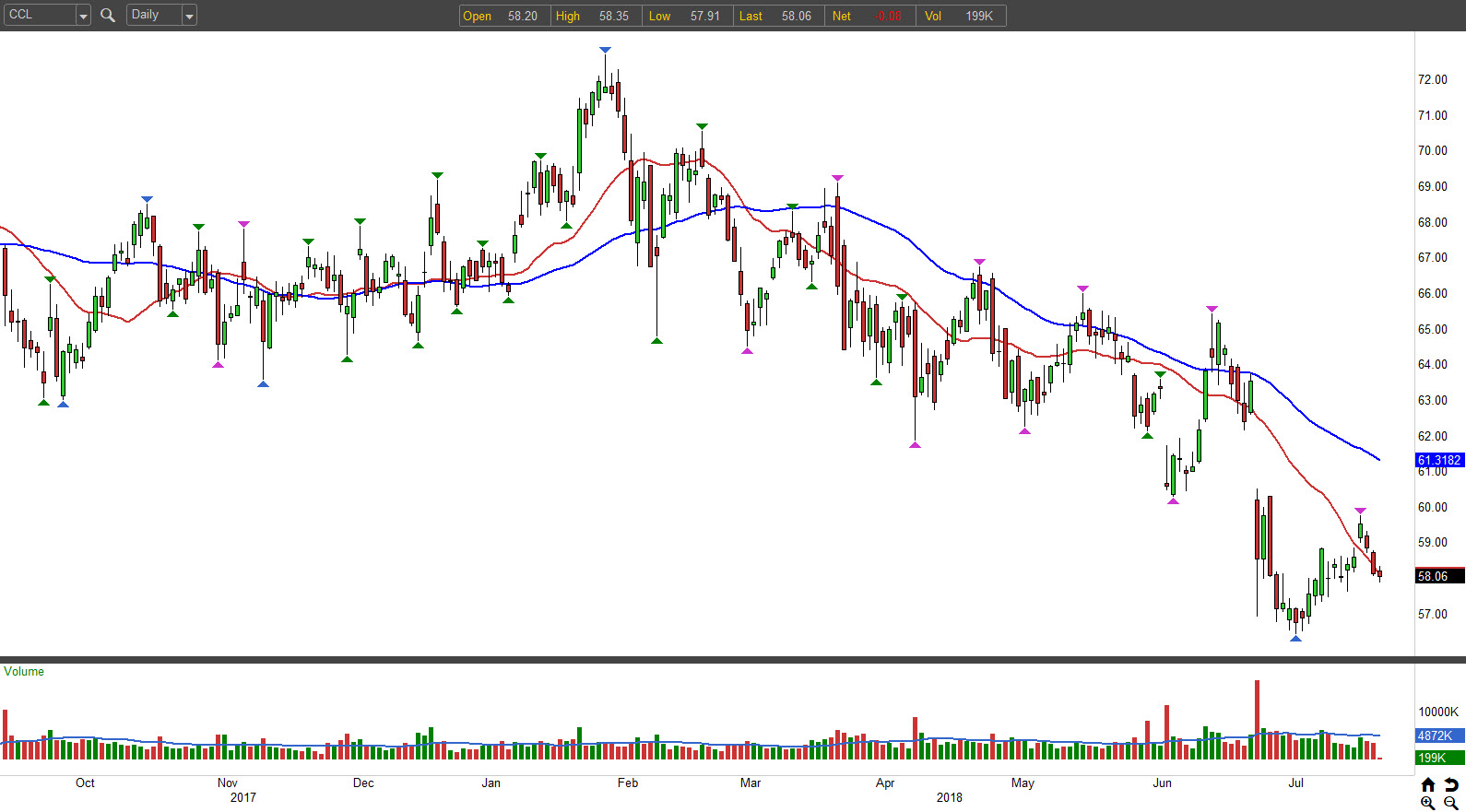 3 Bearish Options Trades to Hedge Your Bets: Carnival (CCL)