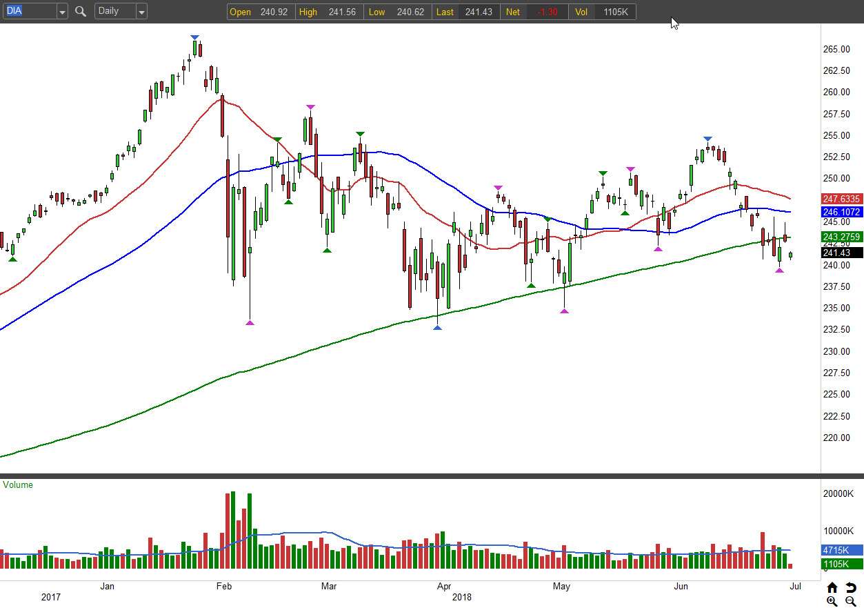 3 Bear Trades for a Lackluster Summer: SPDR Dow Jones Industrial Average ETF (DIA)